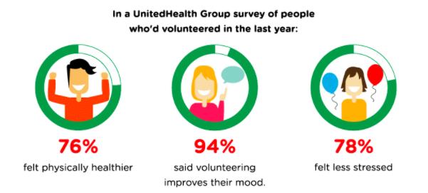 Survey of volunteers statistics